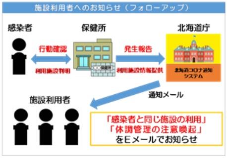 コロナ 最新 情報 北海道